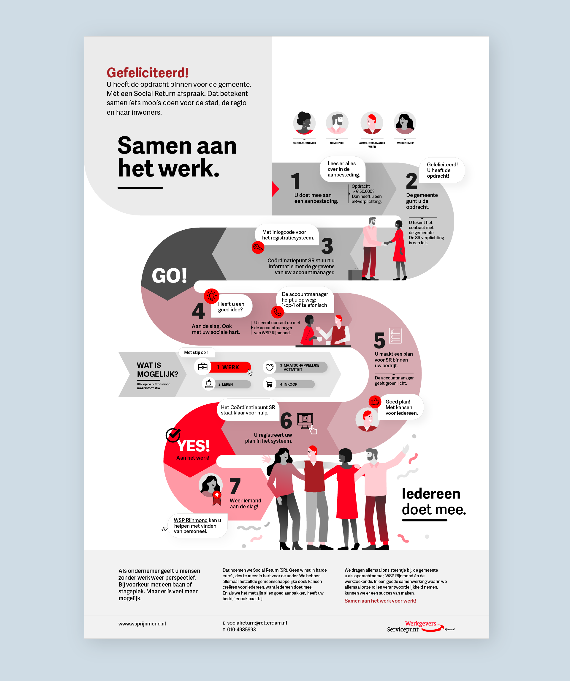 infographic social return
